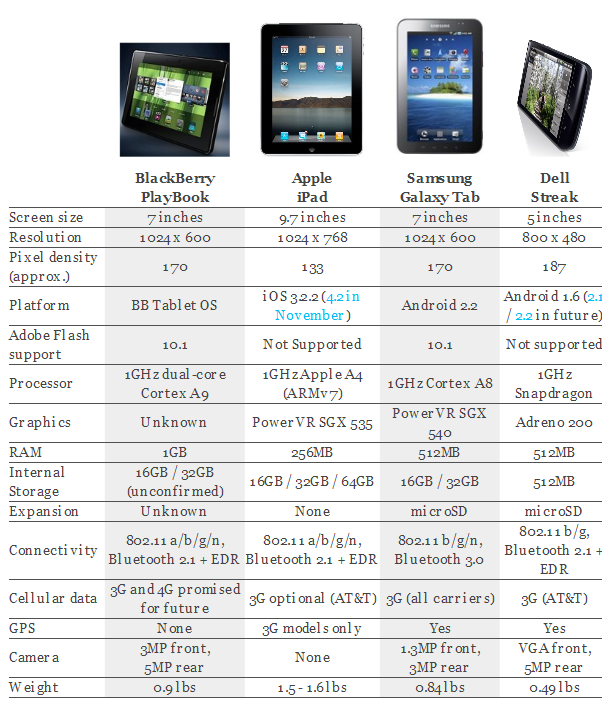 here we give the detailed feature comparison chart of four major tablets that are creating buzz in the market blackberry playbook apple ipad samsung